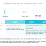 Uber Drivers and Insurance: Are You Covered?